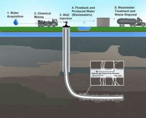 800px-Hydraulic_Fracturing-Related_Activities