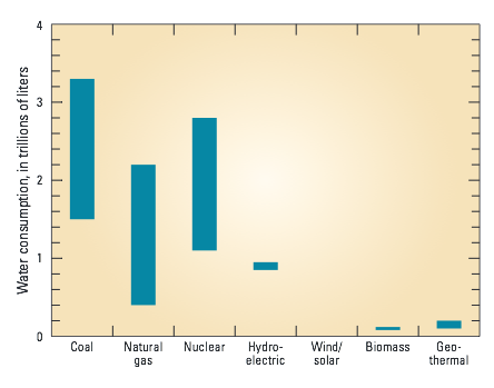 Water intensity of electricity generation measured in liters of water needed to generate one kilowatt-hour of electricity. source: USGS