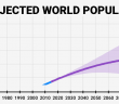 http://www.businessinsider.com/un-world-population-projections-2015-7