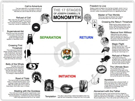 The Seventeen Stages of the Monomyth