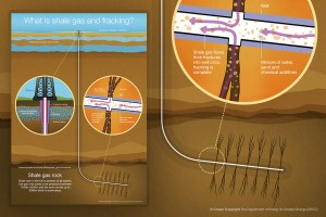 Illustration of shale gas well and hydraulic fracturing process (Creative Commons)