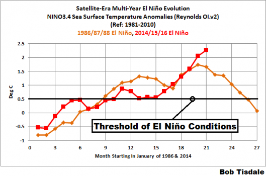 Comparing two different years of El Nino, on track break records.
