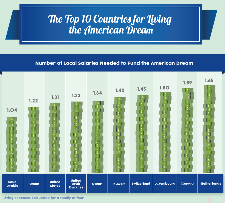 top-ten-countries-for-living-the-american-dream-2