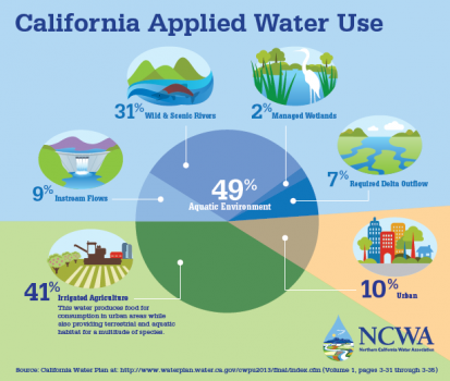 A chart demonstrating California´s applied water usage.